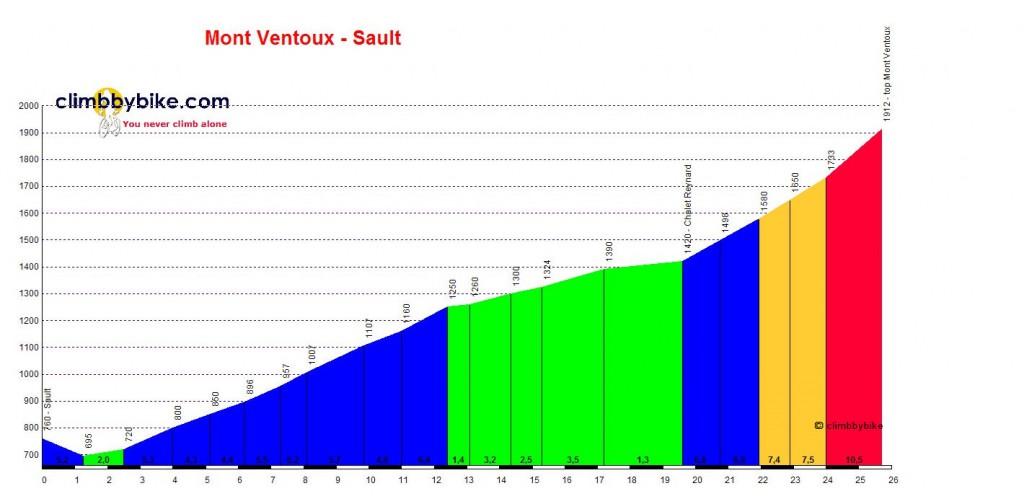 Mont_Ventoux-Sault_profile